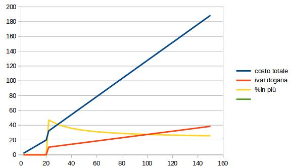 dogana vs euro chart